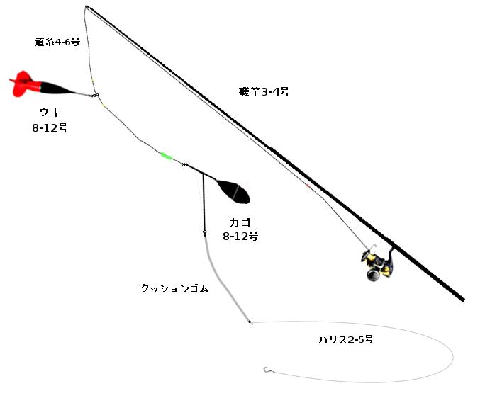 標準的なカゴ釣りのタックル