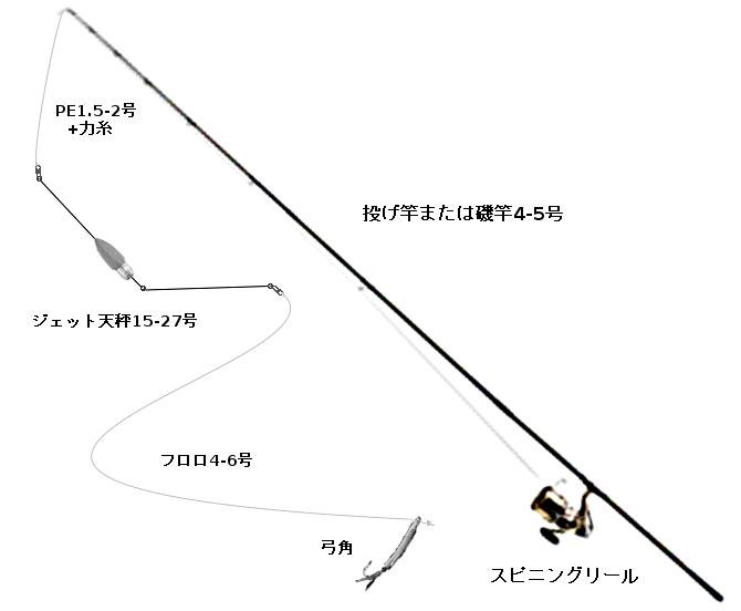 サーフトローリングのタックル