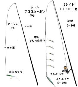 投げサビキ・カブラ