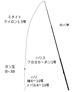 メバルノベ竿タックル