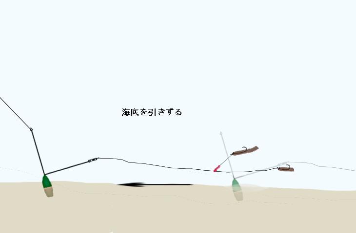 投げ釣りの釣り方 引き釣り