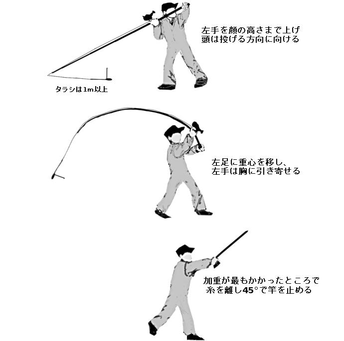 投げ釣りの投げ方 スリークォーター