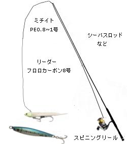 太刀魚ルアータックル