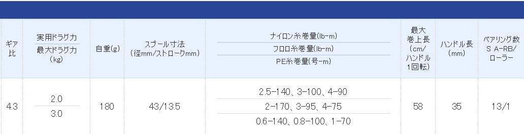 リールのスペック表(シマノ)