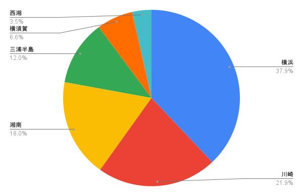 神奈川県内のエリア別シーバス釣果情報割合(横浜、川崎、湘南、三浦半島、横須賀、西湘)