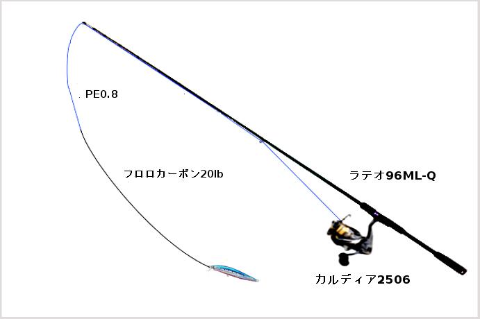 カルディア2506を使う際のタックル