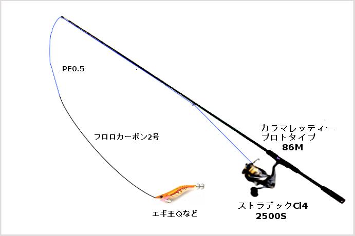 ストラディックCi4 2500Sを使う際のタックル