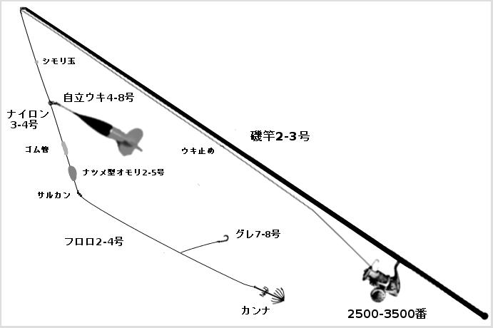 アオリイカのウキ釣りタックル(竿:磯竿2-3号、リール:スピニングリール2500-4000番、ライン:ナイロン3-4号、ハリス:フロロカーボン2.5-4号、仕掛け:ウキ、ウキ止め、カラマン棒、カンナ、ハリ、中通しオモリ)