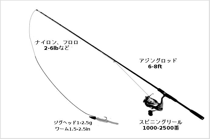 アジングのタックル(ロッド:アジングロッド6-8ft、リール:スピニングリール1000-2500番、ライン:ナイロン、フロロカーボン、エステル2-6lb、ルアー:ジグヘッド+ワーム)