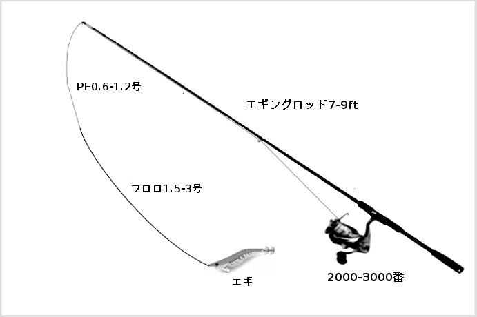 エギングのタックル(ロッド:エギングロッド7-9ft、リール:スピニングリール2000-3000番、ライン:PE0.8-1.2号、リーダー:フロロカーボン1.5-3号、ルアー:エギ)