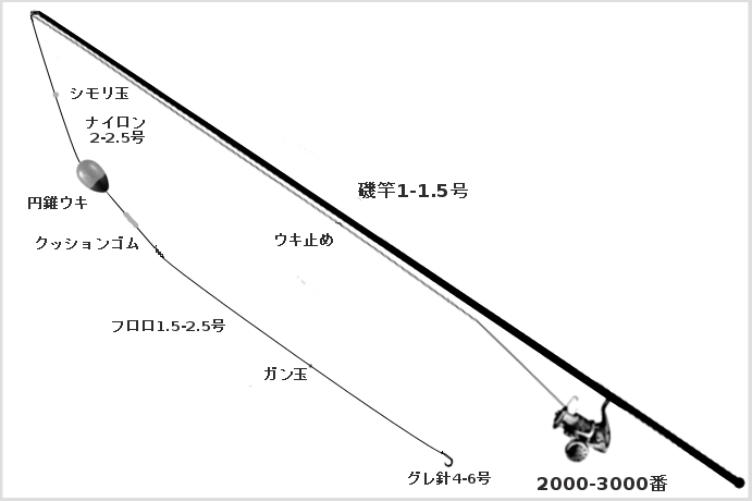 メジナのウキ釣りタックル(竿:磯竿1-2号、リール:スピニングリール2000-3000番、ライン:ナイロン2-2.5号、ウキ:中通し円錐ウキ、ハリス:フロロカーボン1.5-2.5号、ハリ:グレ針4-6号、小物:ウキ止め、クッションゴム、シモリ玉、ガン玉)