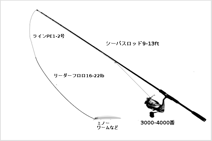 ヒラメのルアータックル ヒラメのルアータックル(ロッド:シーバスロッド9-13ft、リール:スピニングリール3000-4000番、ライン:PE1-2号、リーダー15-22lb、ルアー:ミノー、ワーム。メタルジグ、バイブレーションなど