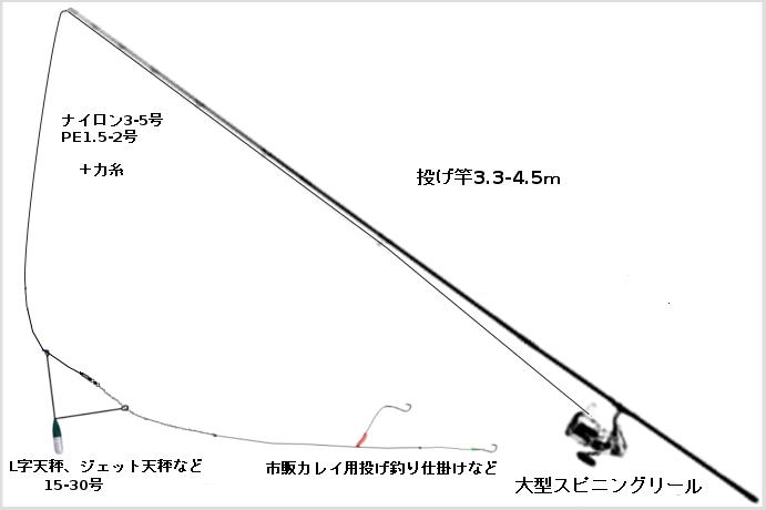 カレイ用投げ釣りタックル(竿:投げ竿3.3-4.5m、リール:大型スピニングリール、ライン:ナイロン3-5号orPE1.5-2号+力糸、オモリ:海藻テンビン、ジェット天秤等15-30号、仕掛け:市販カレイ用投げ釣り仕掛けなど)