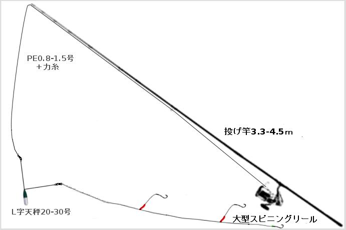キスの投げ釣りタックル(竿:投げ竿3.3-4.5m、リール:投げ釣り用大型スピニングリール、ラインPE0.8-1.5+力糸、オモリ:L字天秤20-30号、仕掛け:市販キス仕掛けなど)