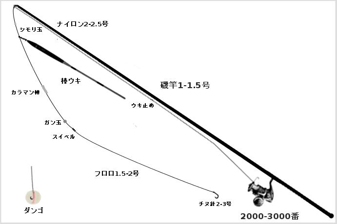 黒鯛のダンゴ釣りタックル(竿:磯竿1-1.5号、リール:スピニングリール2000-3000番、ライン:ナイロン2-2.5号、ウキ:棒ウキ、ハリス:1.5-2号、ハリ:チヌ2-3号、小物:カラマン棒、シモリ玉、ウキ止め、ガン玉)