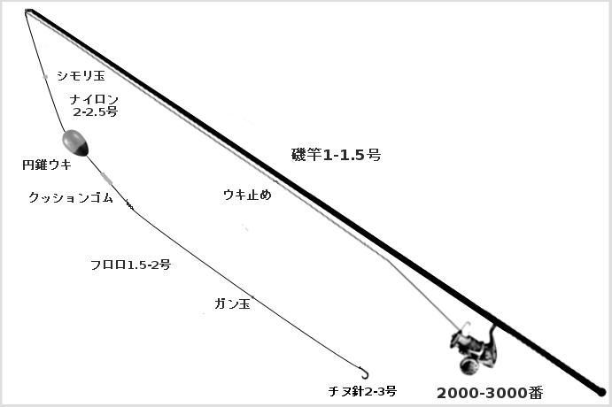 黒鯛のウキフカセタックル(竿:磯竿1-1.5号、リール:スピニングリール2000-3000番、ライン:ナイロン2-2.5号、ウキ:中通し円錐ウキ、ハリス:1.5-2号、ハリ:チヌ2-3号、小物:カラマン棒、シモリ玉、ウキ止め、ガン玉)