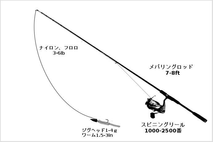メバリングのタックル(ロッド:メバリングロッド6-8ft、リール:スピニングリール1000-2500番、ライン:ナイロン、フロロ、エステル3-6lb、ルアー:ジグヘッド1-4g+ワーム)