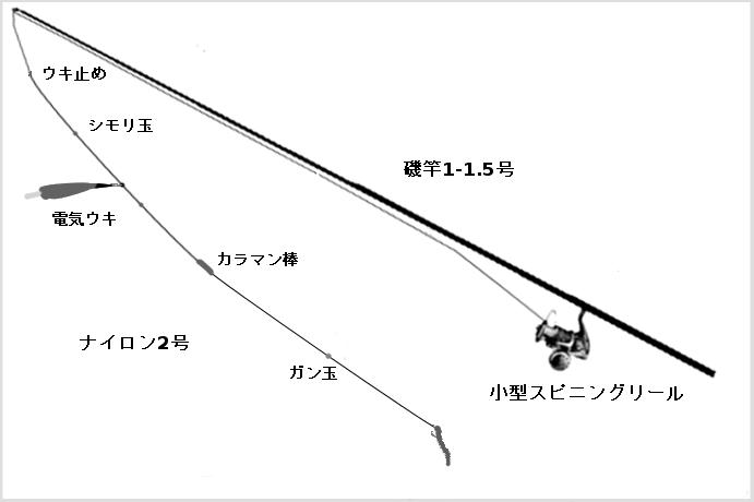 メバルのウキ釣りタックル(竿:磯竿1-1.5号、リール:小型スピニングリール、ライン:ナイロン2号、仕掛け:電気ウキ、ウキ止め、シモリ玉、ガン玉、ハリ(伊勢尼など))