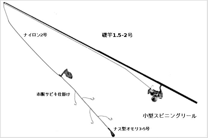 磯竿を使ったサビキ釣りタックル(竿:磯竿1.5-2号、リール:1000-2000番、ライン:ナイロン2号、仕掛け;市販サビキ仕掛け、オモリ:ナス型3-5号)