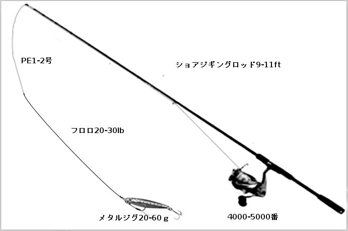 中型青物狙いのショアジギングタックル(ロッド:ショアジギングロッド9-11ft、リール:スピニングリール3000-5000、ライン:PE1.5-2号、リーダー:フロロカーボン20-30lb、ルアー:メタルジグ)