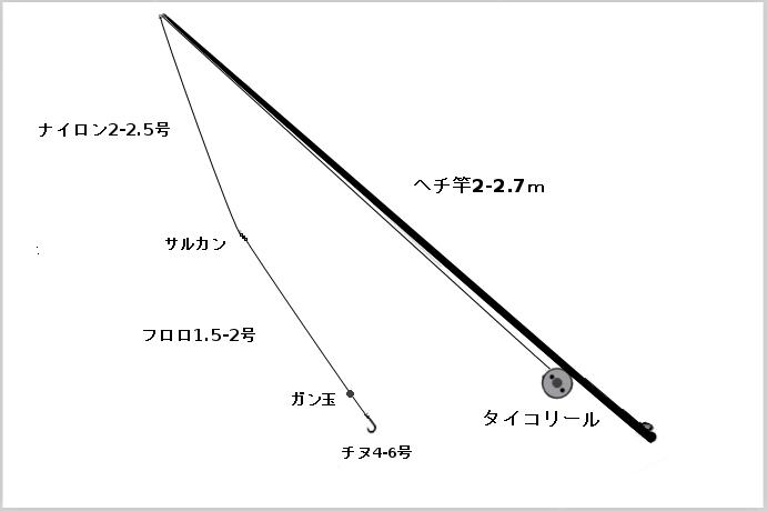 黒鯛の落し込みタックル(竿:ヘチ竿2-2.7m、リール:タイコリール、ライン:ナイロン2-2.5号、ハリス:1.5-2号、ハリ:チヌ4-6号、小物:サルカン、ガン玉)