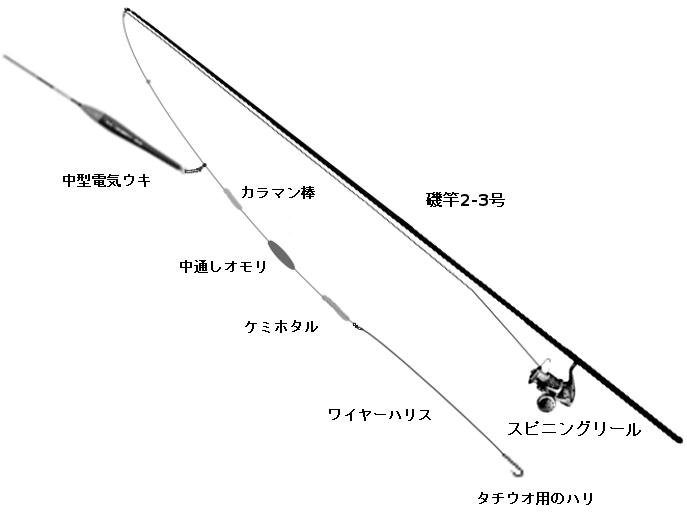 タチウオのウキ釣りタックル