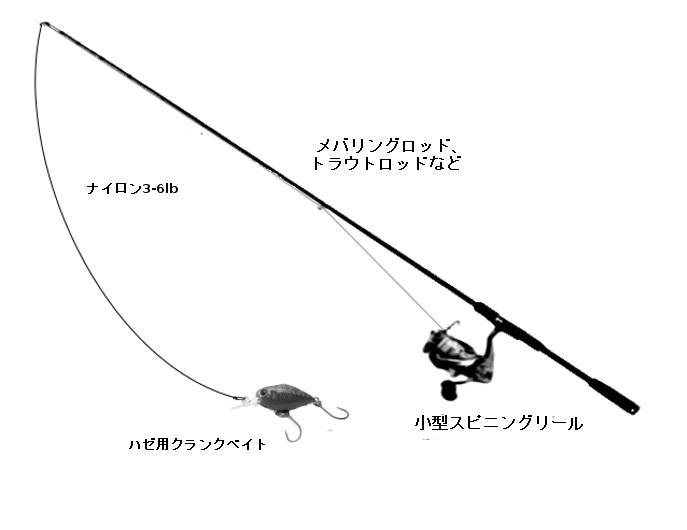 ハゼクラタックル(ロッド:メバリングロッド、トラウトロッドなど)、リール:小型スピニングリール、ライン:ナイロン3-6lb、ルアー:ハゼ用クランクベイト)