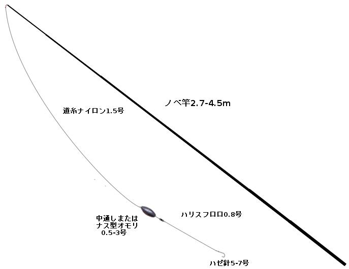 ハゼのミャク釣りタックル(竿:ノベ竿2.7-4.5m、仕掛け:ナスまたは中通しオモリ0.5-3号、ハゼ針5-7号)