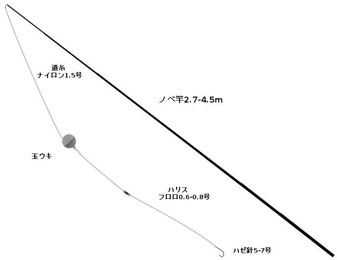 ハゼのウキ釣りタックル(竿:ノベ竿2.7-4.5m、ライン:ナイロン1.5号、仕掛け:玉ウキ、ハゼ針5-7号)