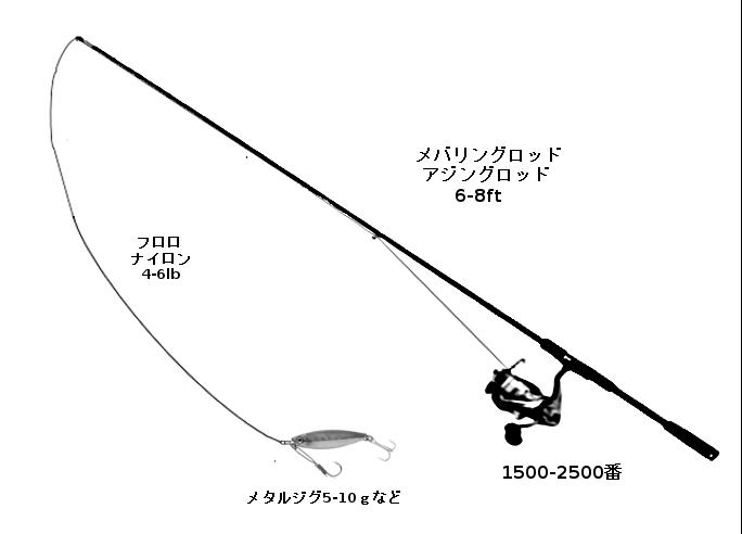 カマスのルアータックル(ロッド:アジングロッドまたはメバリングロッド、リール:スピニングリール1000-2500番、ライン:ナイロンまたはフロロ4-6lb、ルアー:小型のメタルジグ、ミノー、ジグヘッド+ワームなど)