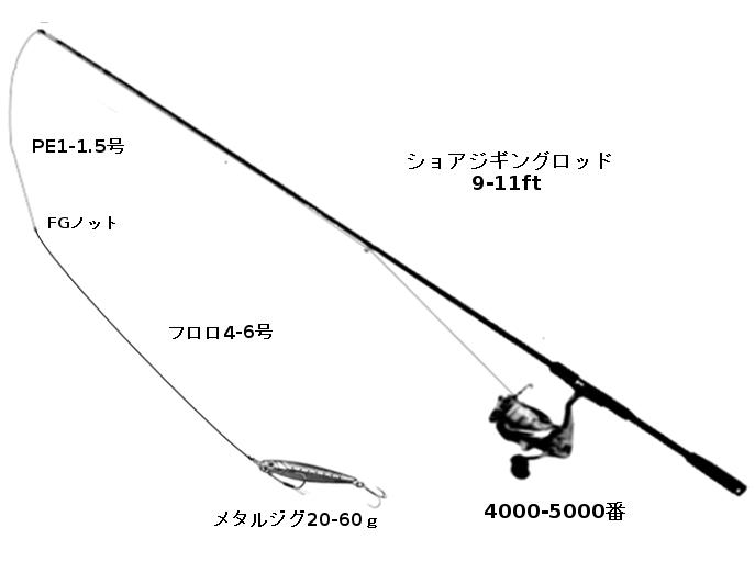 ショアジギングの標準的タックル(ロッド:ショアジギングロッド、リール:スピニングリール4000-5000番、ライン:PE1.5号、リーダー:フロロカーボン4-6号、ルアー:メタルジグ20-60g