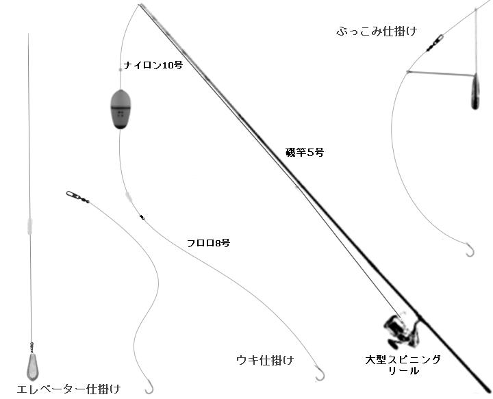 泳がせ釣りの仕掛け(ウキ、エレベーター、ブッコミ)