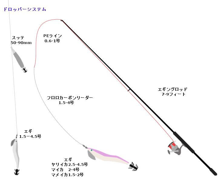 エギングタックル北海道仕様(マメイカ、ヤリイカ、マイカ、ドロッパーシステム)
