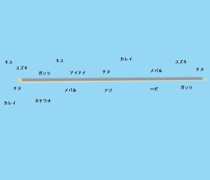 加古川一文字ポイント図