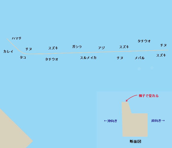 武庫川一文字ポイント図