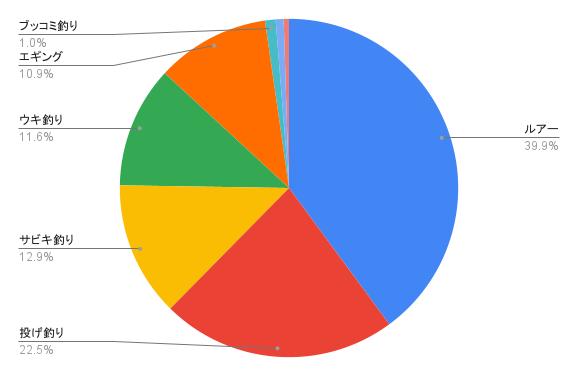 積丹半島で行われている釣り方の割合(ウキ釣り、ルアー、サビキ釣り、穴釣り、渓流釣り、投げ釣り)